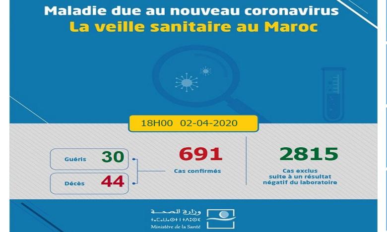 Covid-19 : le bilan au Maroc passe à 691, 30 guéris et 44 décès