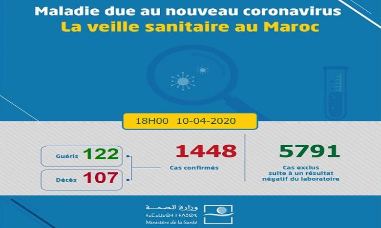 Bilan Covid-19: 74 nouveaux cas confirmés au Maroc, 1448 au total