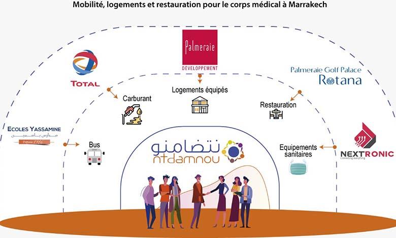 Une action solidaire groupée voit le jour à Marrakech