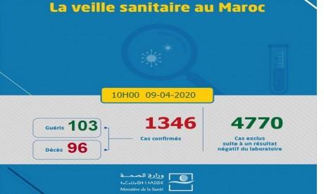 Covid-19 : 71 nouveaux cas confirmés au Maroc, 1.346 au total