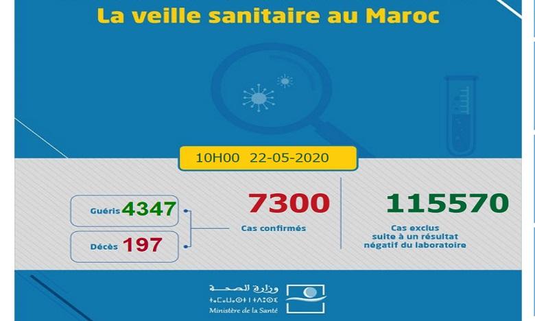 Covid-19: 67 nouvelles guérisons au Maroc, 4.347 au total
