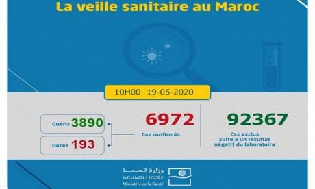 Covid-19 : 20 nouveaux cas confirmés au Maroc, 6.972 au total