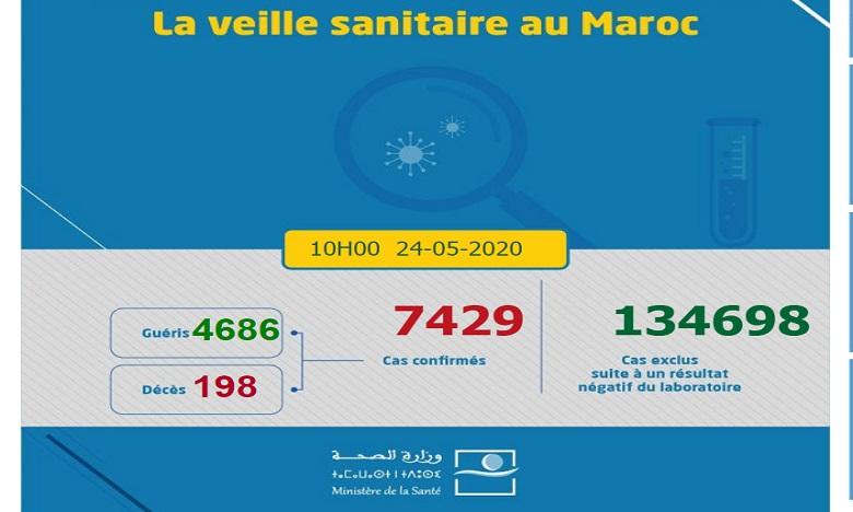 Bilan Covid 19 : 7429 cas au Maroc dont 4686 guéris