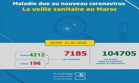 Covid-19/Maroc : 52 nouveaux cas confirmés, 7185 au total