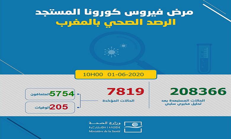 Maroc/Covid-19: 12 nouveaux cas confirmés, 7819 au total