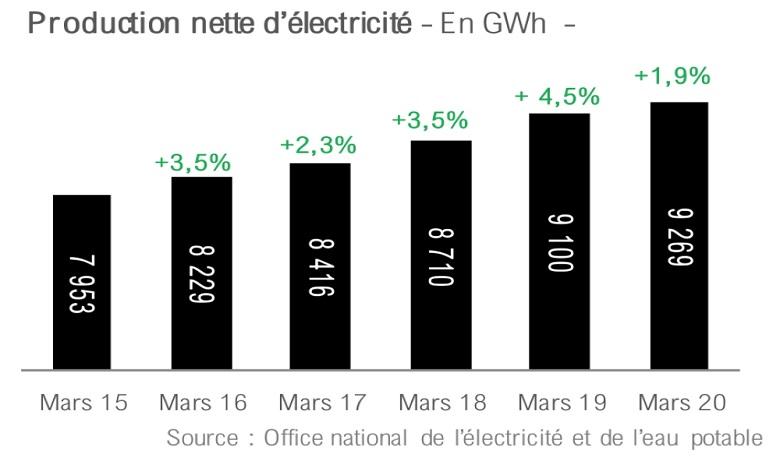 Energie:  Baisse de 6,6% de la production locale d'électricité à fin avril
