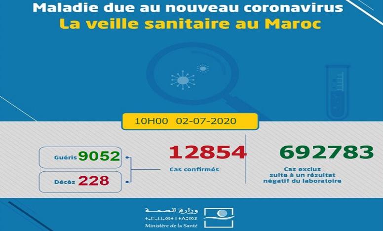 Covid-19/Maroc: 218 nouvelles infections ce jeudi à 10h