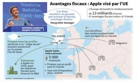 La justice de l'UE se prononce sur les milliards d'avantages fiscaux d'Apple
