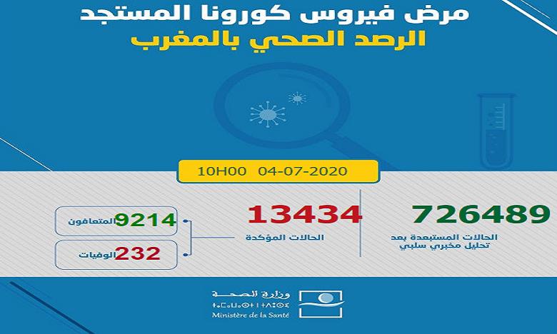 Bilan/Covid-19 : 146 nouveaux cas et deux décès enregistrés ce samedi à 10h