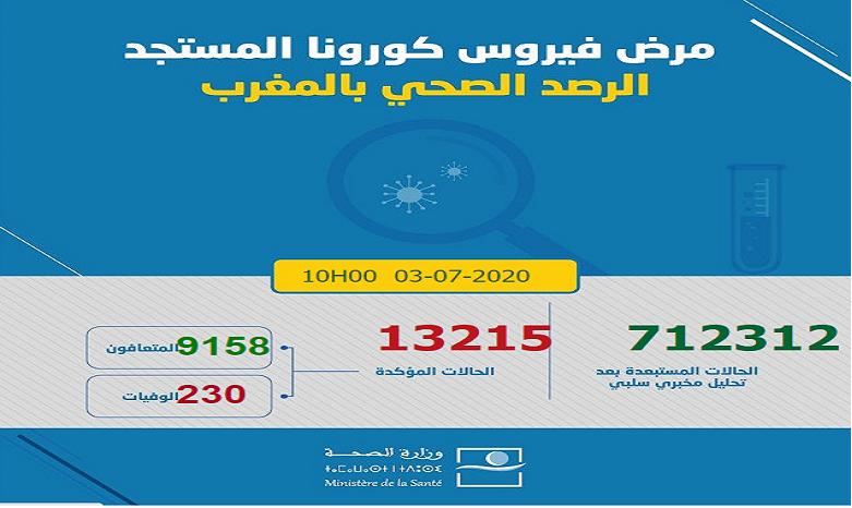 Bilan/Covid-19 : 246 nouveaux cas enregistrés au Maroc