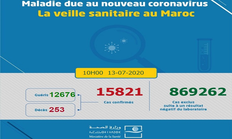 Covid-19/Maroc: 76 nouveaux cas d'infection et 3 décès ce lundi