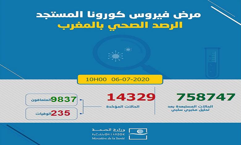 Bilan/Covid-19 : 114 nouveaux cas confirmés au Maroc, 14.329 au total