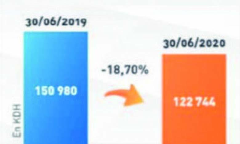 Maroc Leasing résiste mieux que le marché