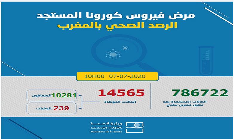 Bilan/Covid-19 : 186 nouveaux cas et deux décès enregistrés ce mardi à 10h
