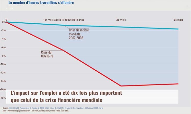 Covid-19 & Emploi: L'OCDE pour une action «urgente»