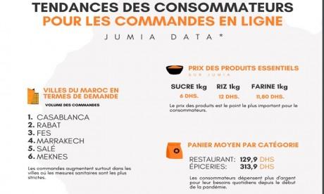Jumia Food dévoile le Maroc Food Index 2020