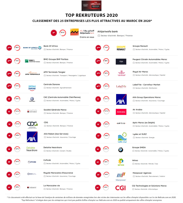 ReKrute dévoile le classement Top ReKruteurs 2020