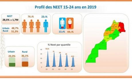 ONDH: Le Maroc compte 1,7 million de jeunes NEET