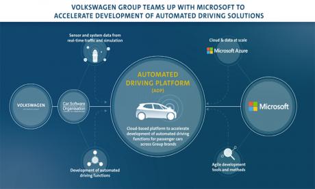 Partenariat pour accélérer le développement de la conduite automatisée