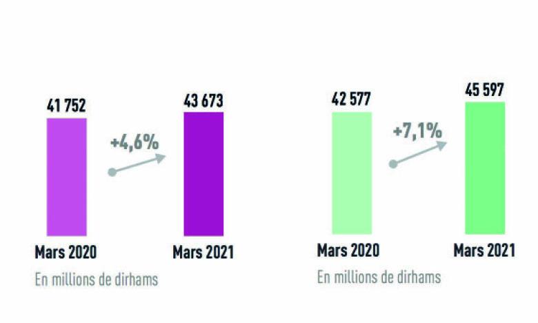 Hausse à deux chiffres des bénéfices  pour Crédit du Maroc