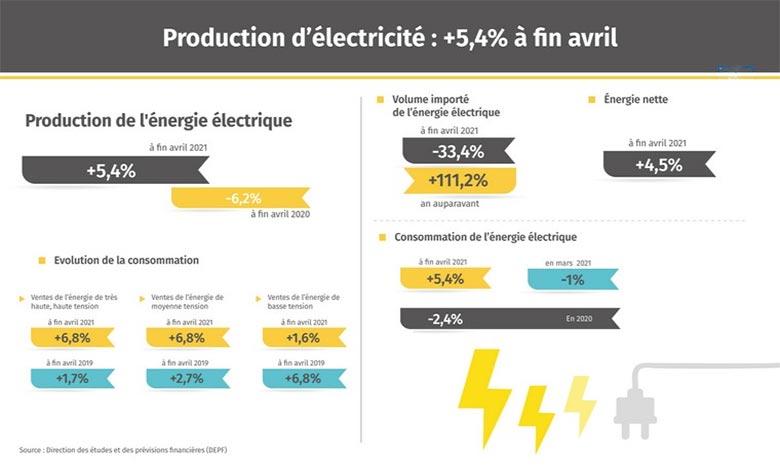 L'évolution a été tirée par le raffermissement de la production privée de 5% et de celle de l'Office national de l'électricité et de l'eau potable (ONEE) de 10,1%, c'est ce qu'a expliqué la DEPF. Ph : MAP