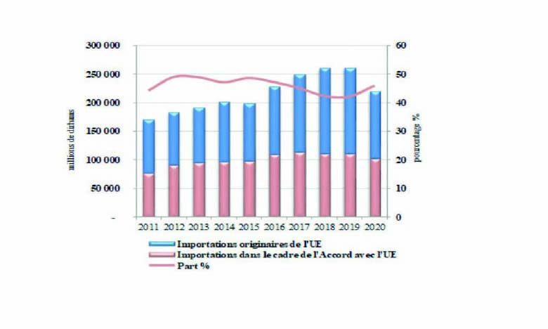 ALE : Les importations marocaines baissent de 7,3% en 2020