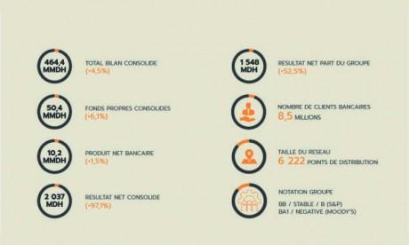Groupe BCP : Rebond à deux chiffres  des bénéfices semestriels