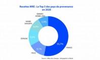 Les Marocains de France premiers contributeurs aux recettes MRE en 2020