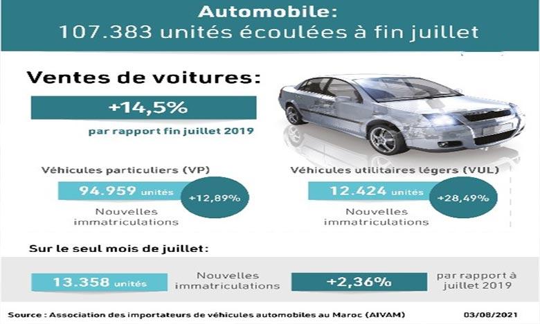 Les ventes de voitures neuves au Maroc ont enregistré une hausse de 14,5% par rapport à fin juillet 2019. Ph : MAP