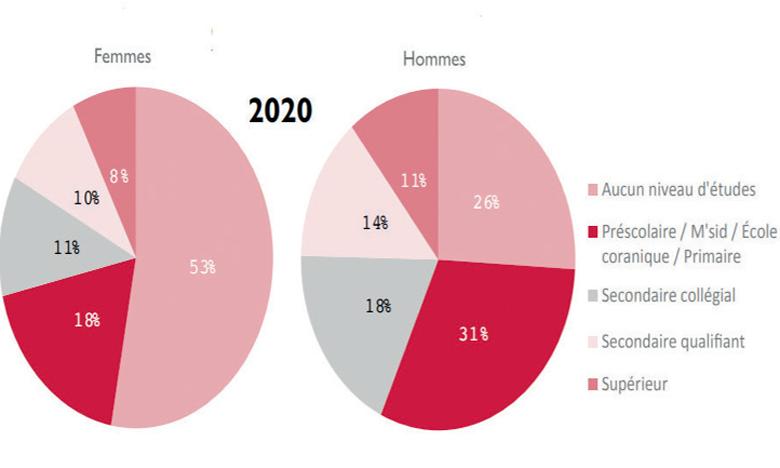 Le niveau d'études de la population âgée de 25 ans et plus (en %)